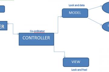 Model View Controller (MVC) Nedir ?